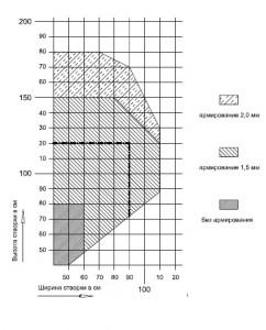 Максимальные и минимальные размеры створок окон Саламандер